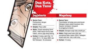 Grafis Teror