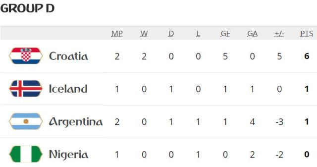 messi tak berkutik argentina kalah telak dari kroasia
